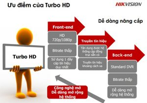 3 lý do khách hàng biết đến thương hiệu Hikvision